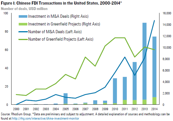 Rhodium Group » Chinese FDI in the United States: Q4 and Full Year ...