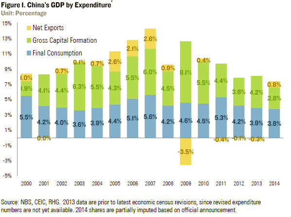 China's GDP – 2015 Target and Outlook | Rhodium Group