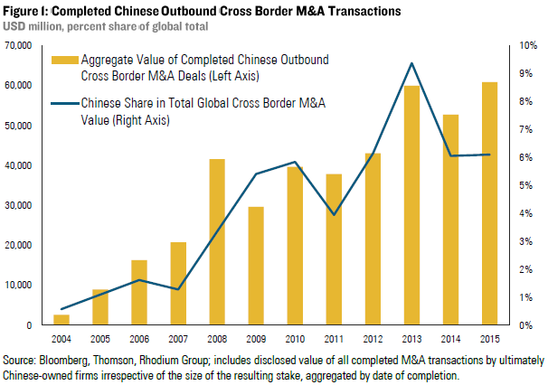 outbound cross border mergers and acquisitions Cross-border seminar series seminar one: cross-border mergers & acquisitions wednesday, november 23 • value of outbound/inbound deals has recently equalized.