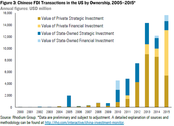 opportunities and risks of fdi in china Fdi is comprised of capital that an outside investor is willing to place (and risk) within a local region conditions in the global capital markets and general economic environment play a role in .