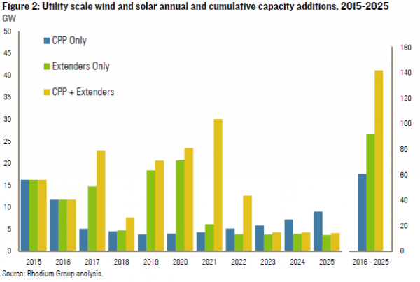 Wind and solar capacity additions under CPP and extenders