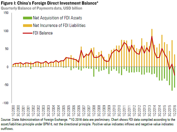 china fdi Unctad's bilateral fdi statistics provides up-to-date and systematic fdi data for 206 the data for china do not include those for hong kong special.