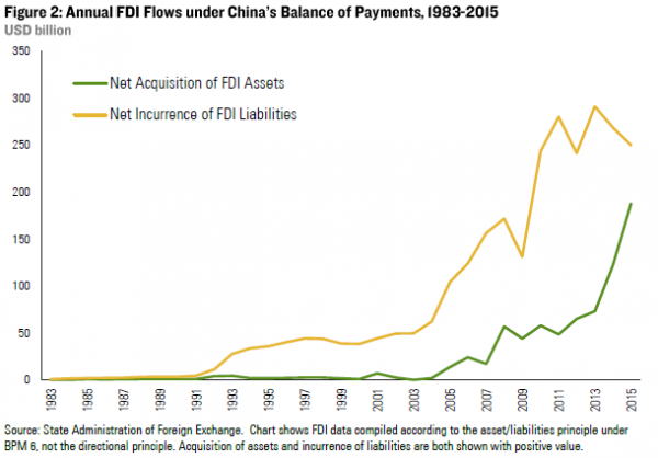 Rhodium Group » Lower for Longer: The New Normal of China's FDI ...