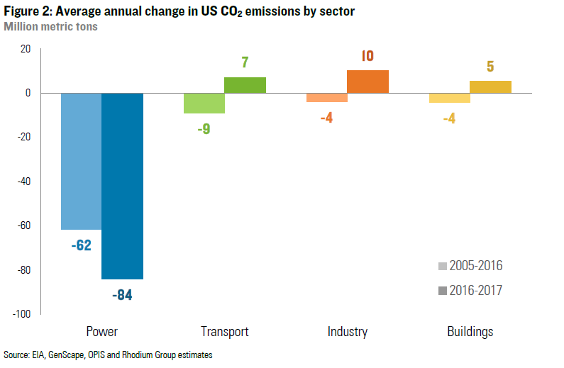 Average annual change in US CO2 emissions by sector