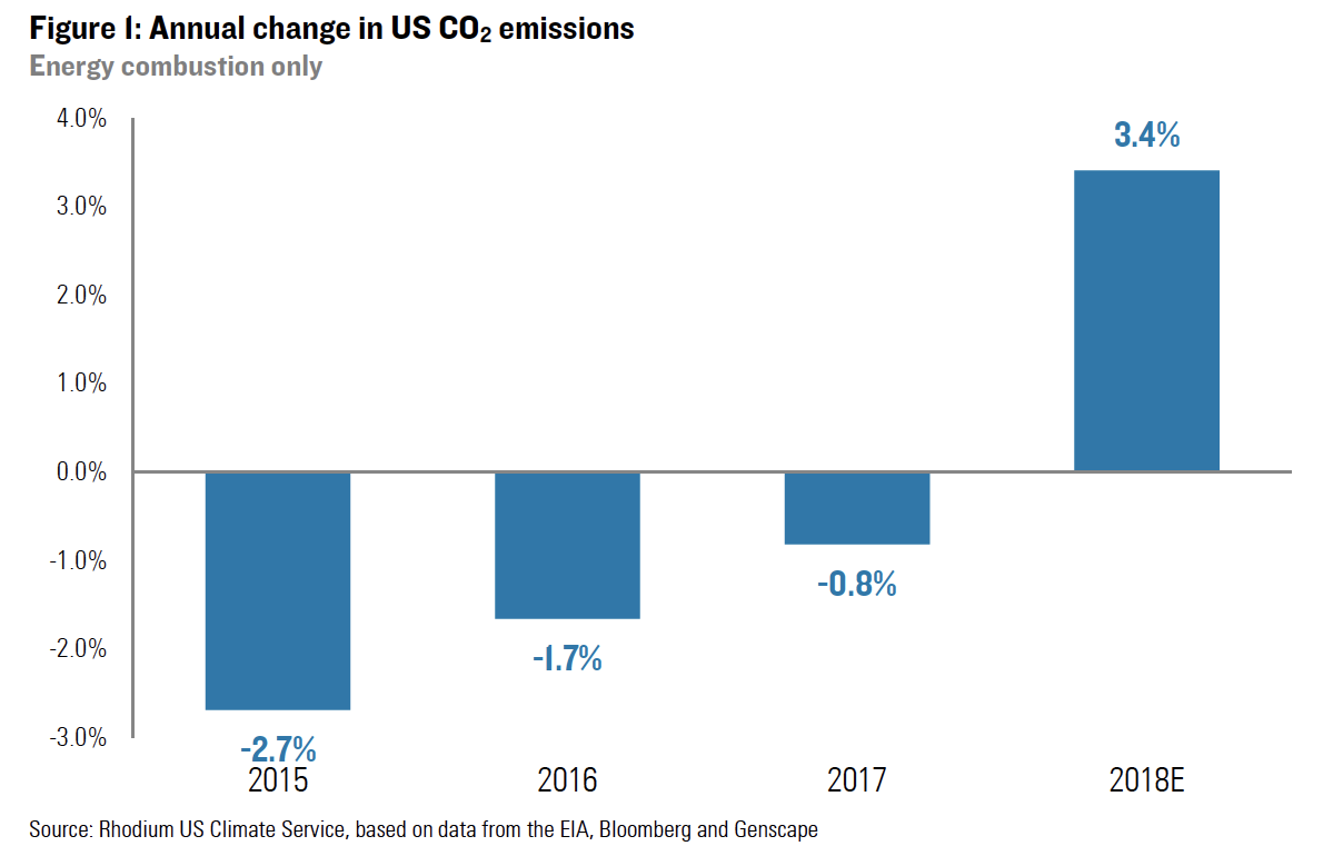 Preliminary US Emissions Estimates for 2018 | Rhodium Group