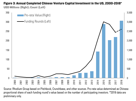 Net Negative: Chinese Investment in the US in 2018 | Rhodium