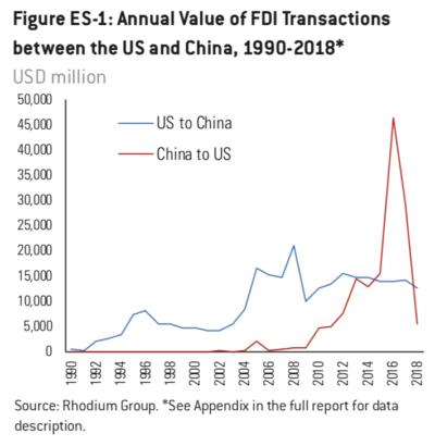 Foreign direct investment in china and india development csk management investment
