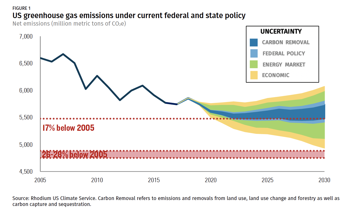 US greenhouse gas emissions under federal and state policy